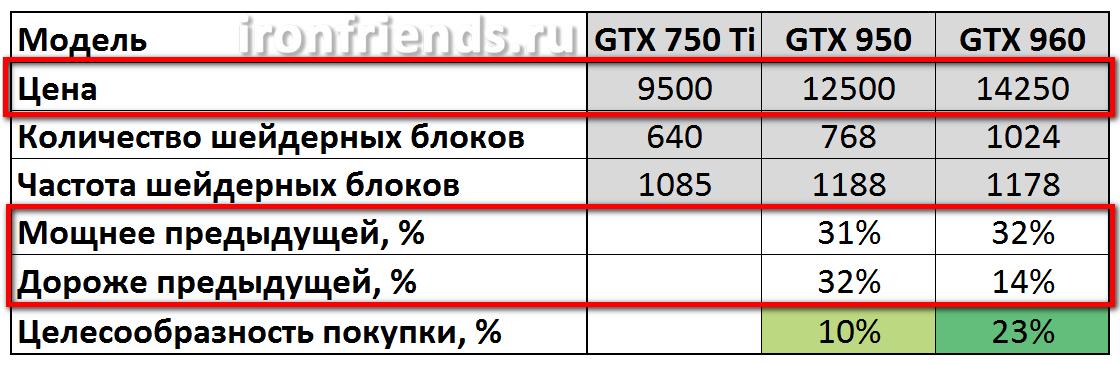 Сравнение видеокарт GTX 750 Ti, 950 и 960