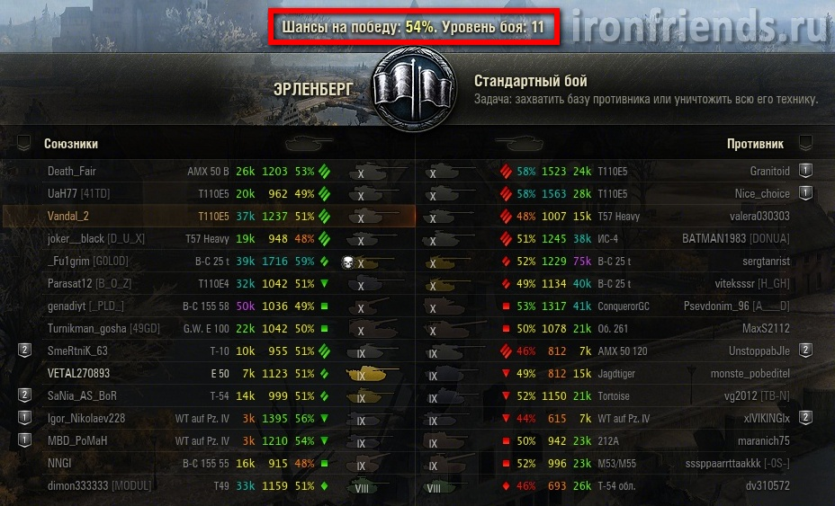 Шансы на победу и уровень боя