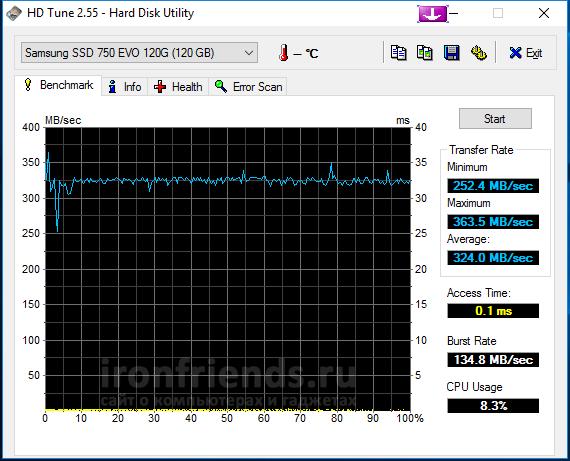 Скорость Samsung EVO 750
