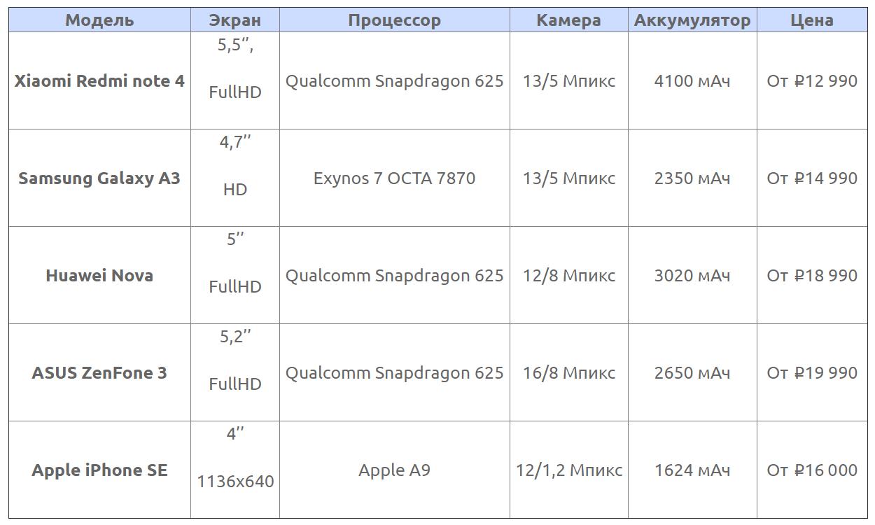 Смартфоны до 20000 рублей 2017