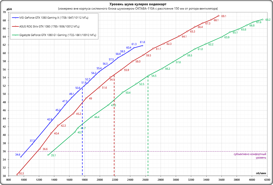 Сравнение охлаждения MSI, ASUS и Gigabyte