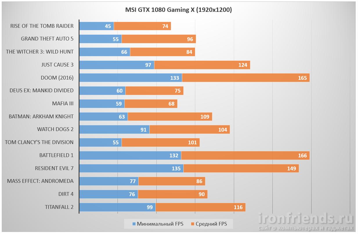 Тестирование MSI GTX 1080 Gaming X в играх