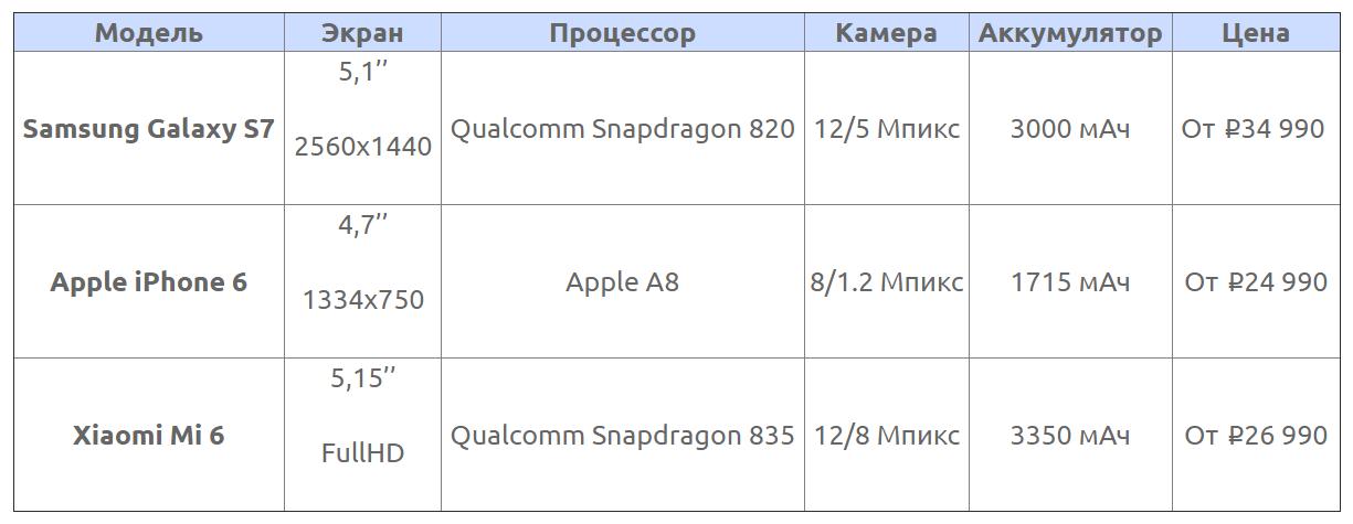 Смартфоны до 40000 рублей 2017
