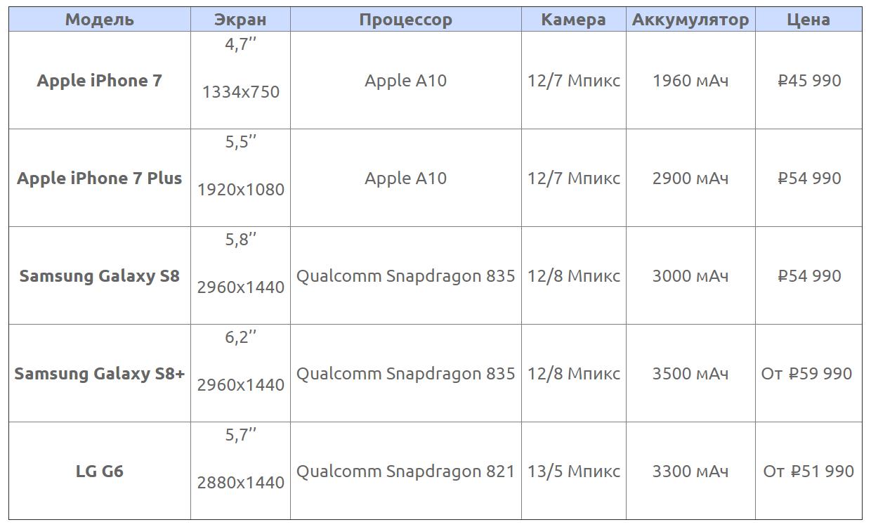 Смартфоны до 60000 рублей 2017