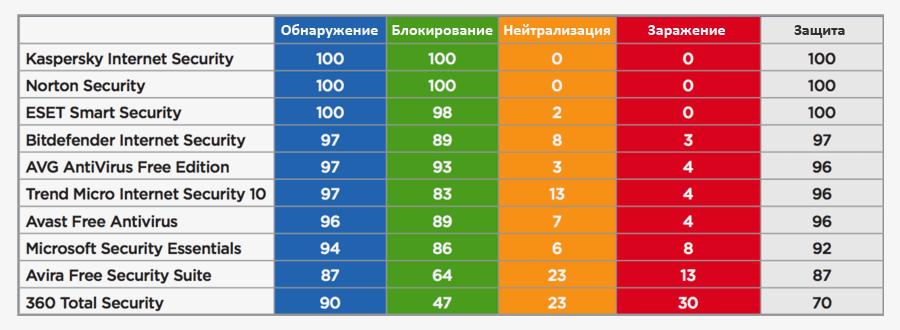 Подробные результаты тестов антивирусов