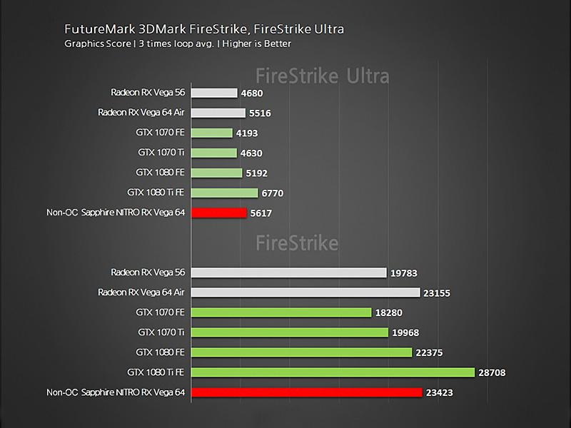 Результаты тестов Sapphire Radeon RX Vega 64 Nitro