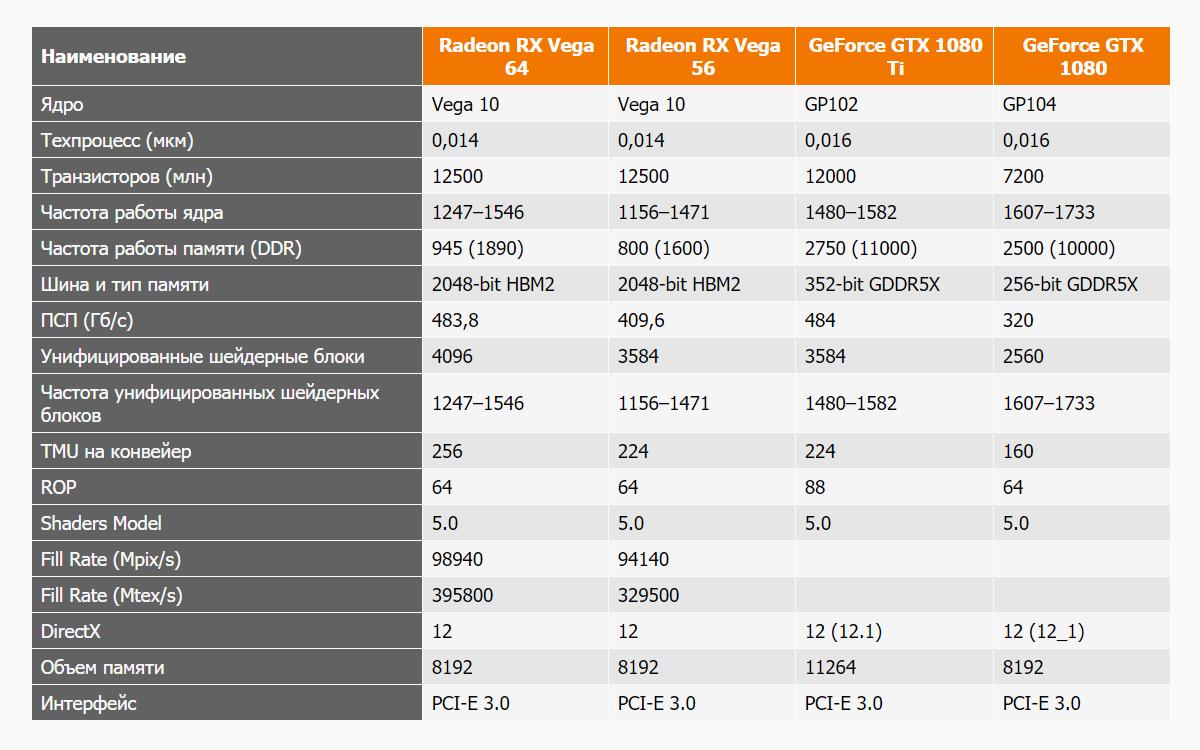 Характеристики Radeon RX Vega 64