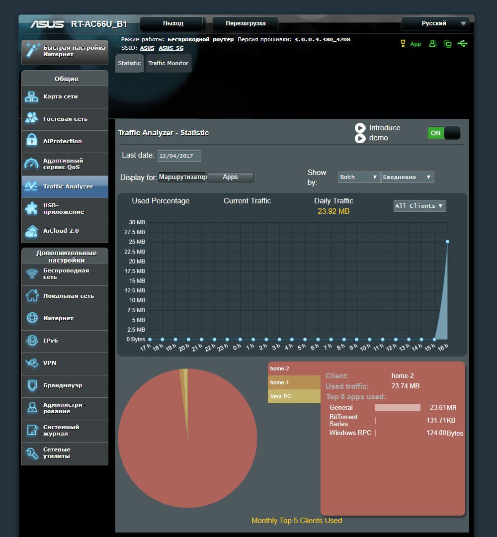 Анализ трафика по устройствам