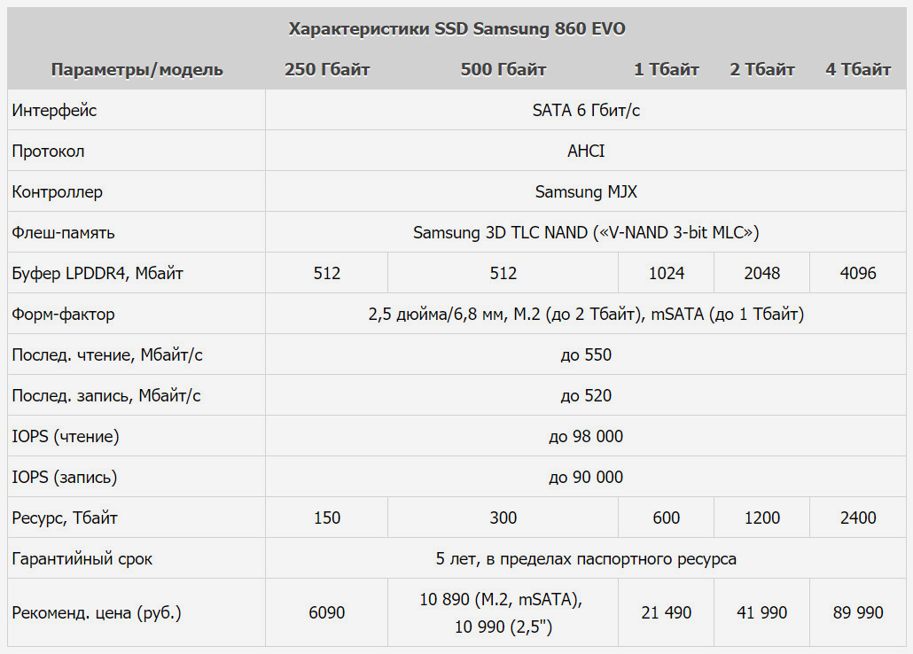 Характеристики Samsung SSD 860 EVO