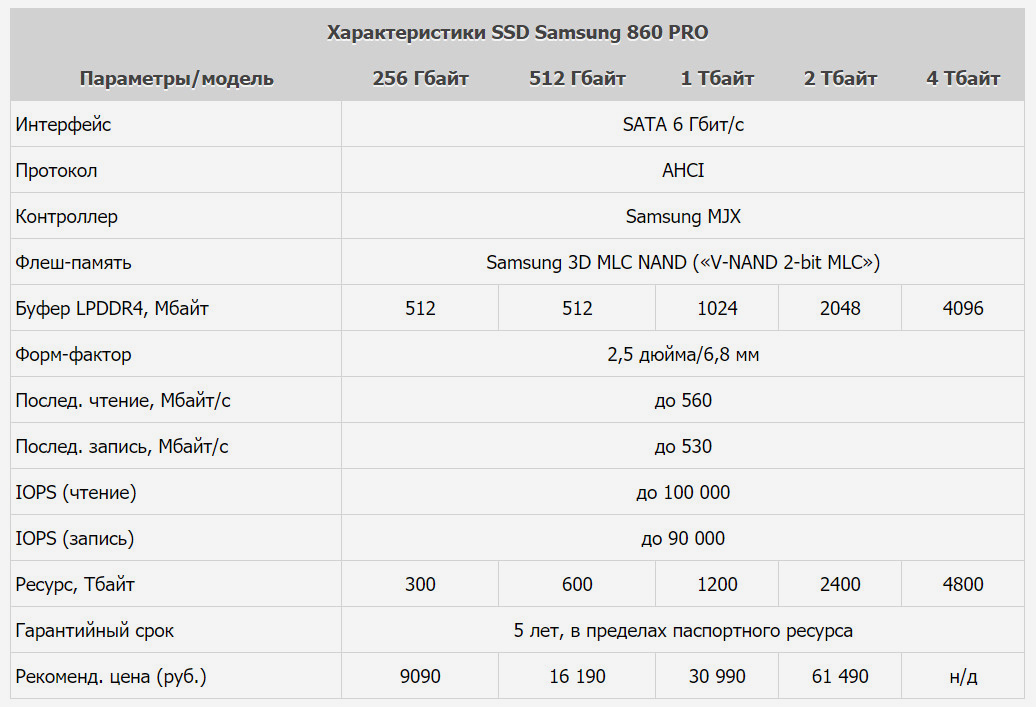 Характеристики Samsung SSD 860 PRO