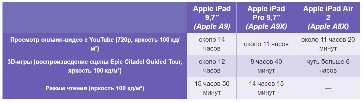 Время автономной работы iPad 2017