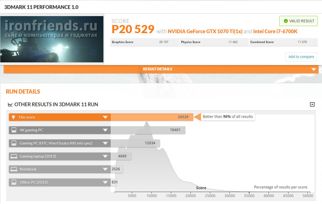 Тест Gigabyte GTX 1070 Ti Gaming 8G в 3DMark
