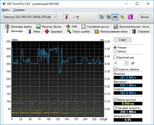 Тесты Samsung 860 Evo в HD Tune Pro 5.50