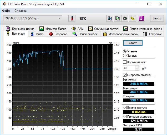 Тесты Transcend 370S в HD Tune Pro 5.50