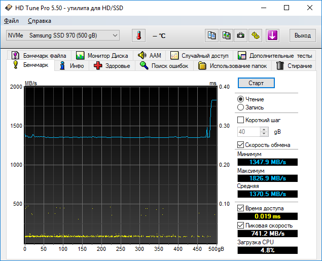 Тесты Samsung 970 Evo в HD Tune Pro 5.50