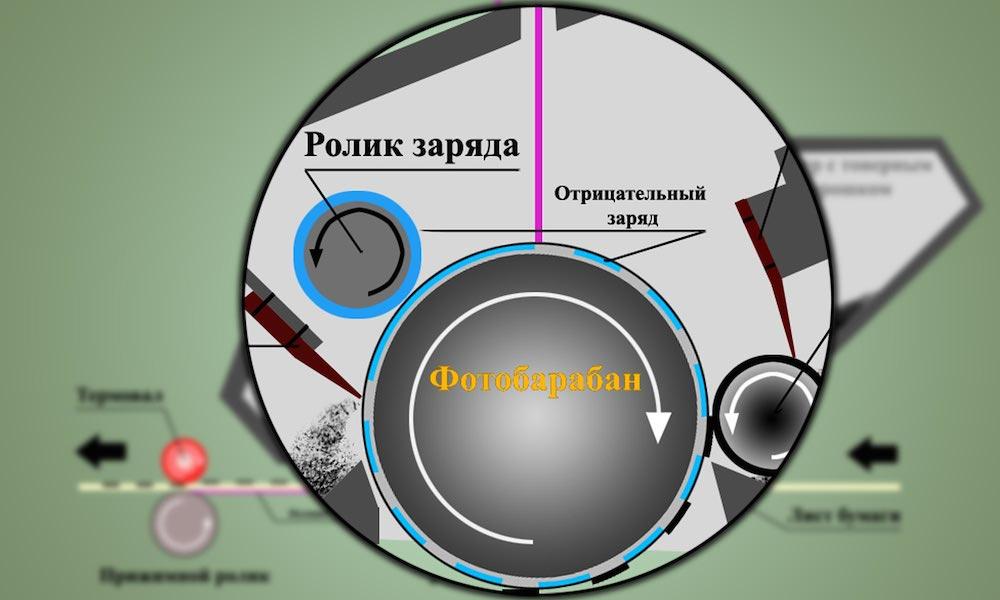 Заряд фотобарабана