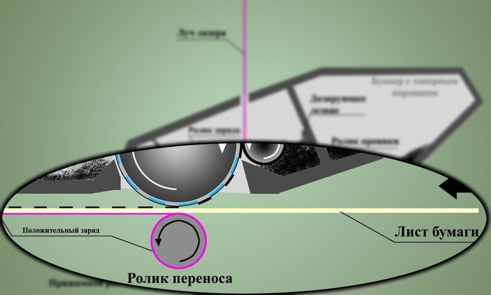 Перенос изображения на бумагу