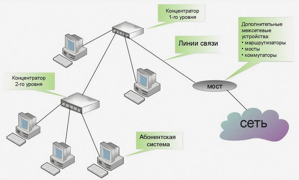 Схема сети Ethernet