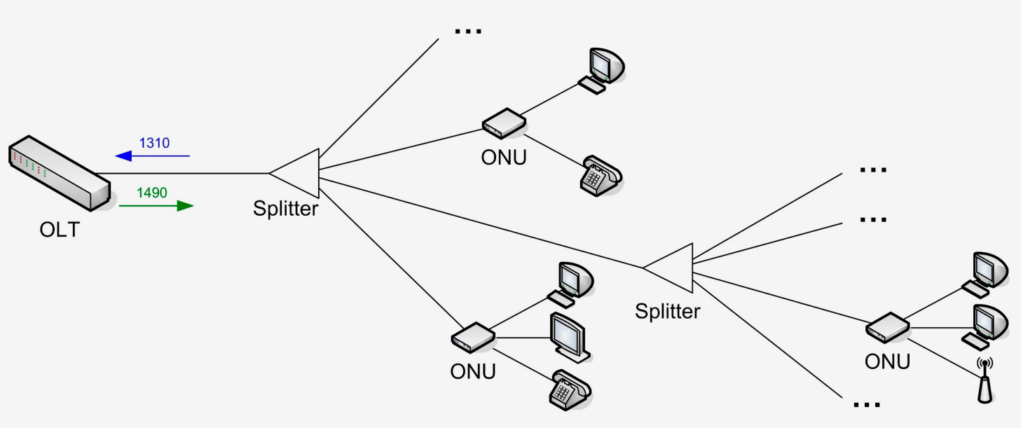 Структура сети EPON и GPON
