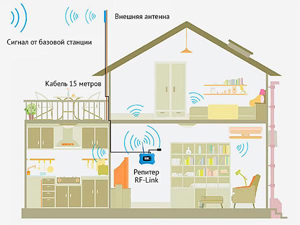 Решение проблемы с сотовой связью