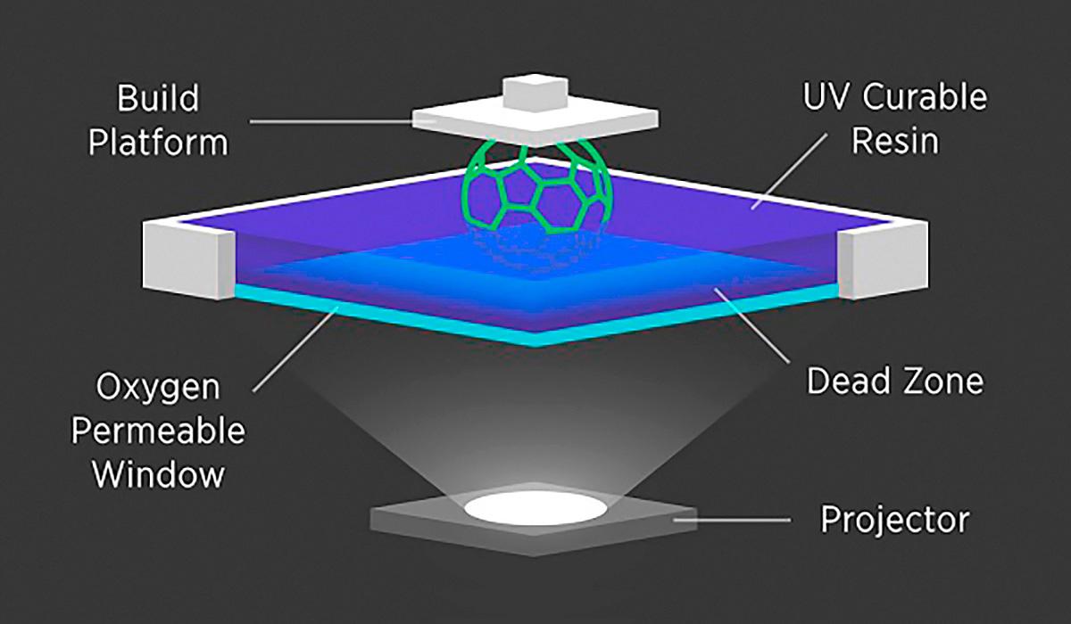 Устройство 3D-принтера HARP