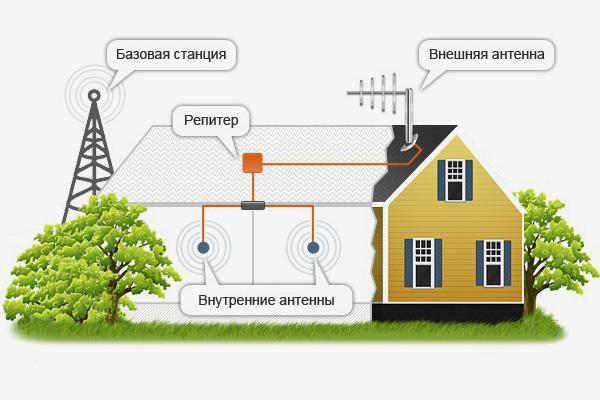 Усиление сотовой связи в доме