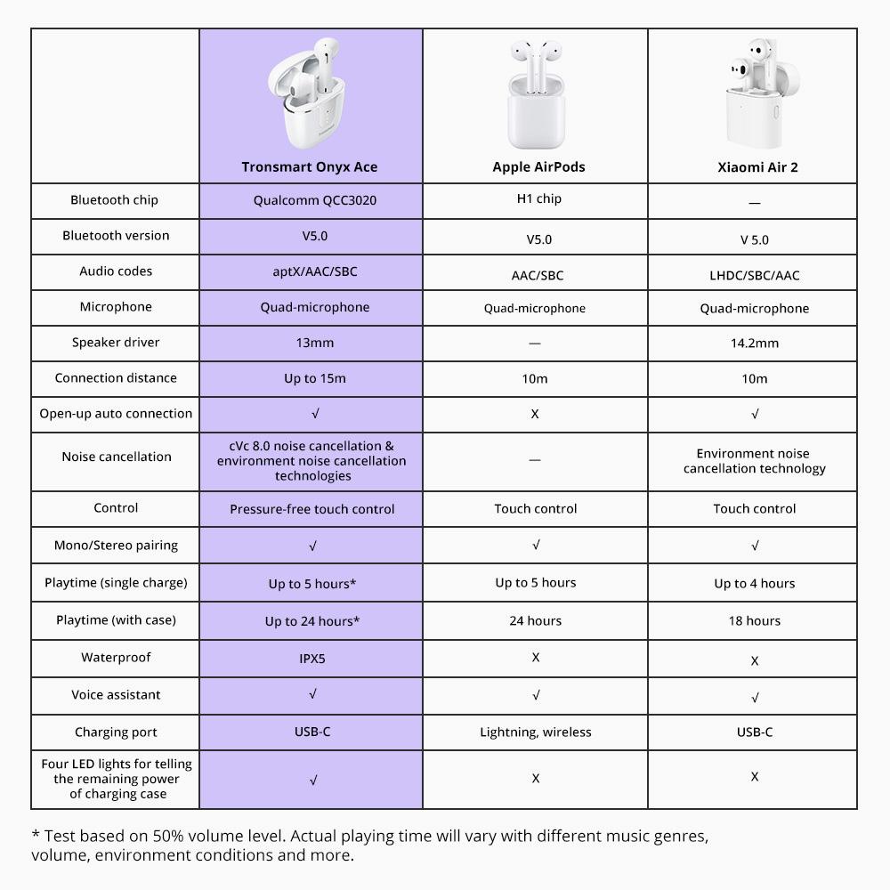 Сравнение Tronsmart Onyx Ace с конкурентами