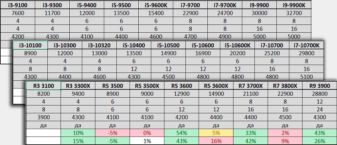 Таблица сравнения процессоров