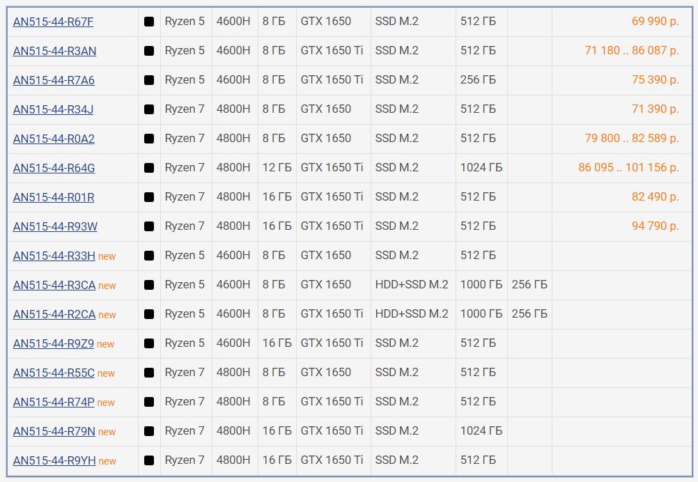 Модификации Acer Nitro 5 AN515-44