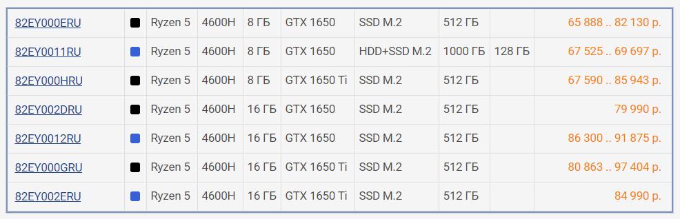 Модификации Lenovo IdeaPad Gaming 3 15ARH05
