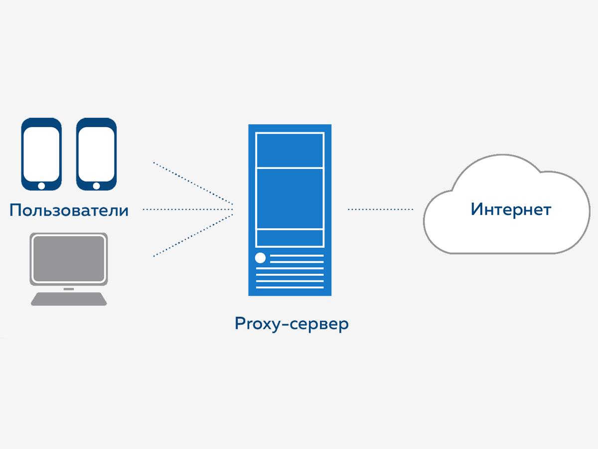 Классический прокси-сервер