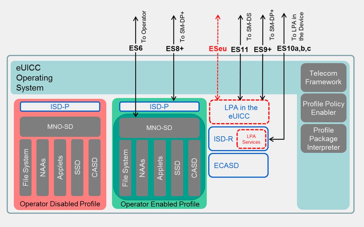 Устройство eSIM