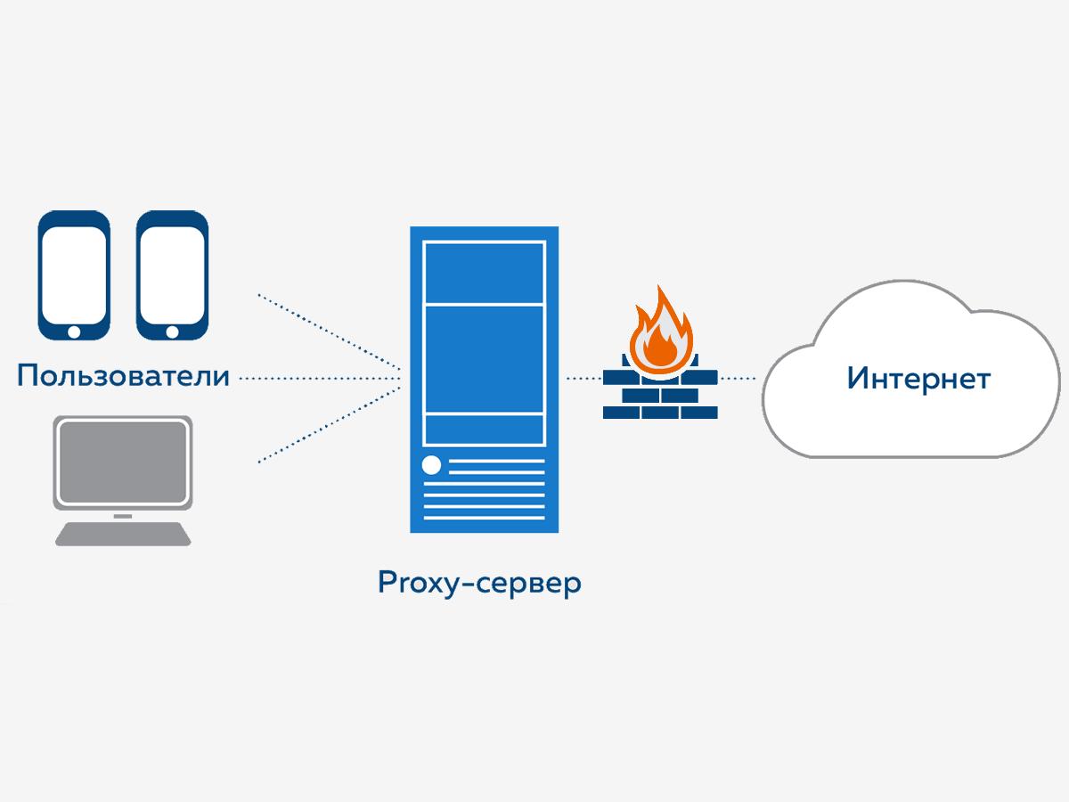 Прокси-сервер с защитой